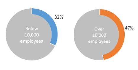 use of analytics by company size