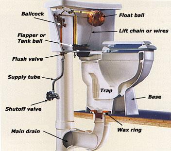 Image Result For Bath Plumbing Supply Bath Pa