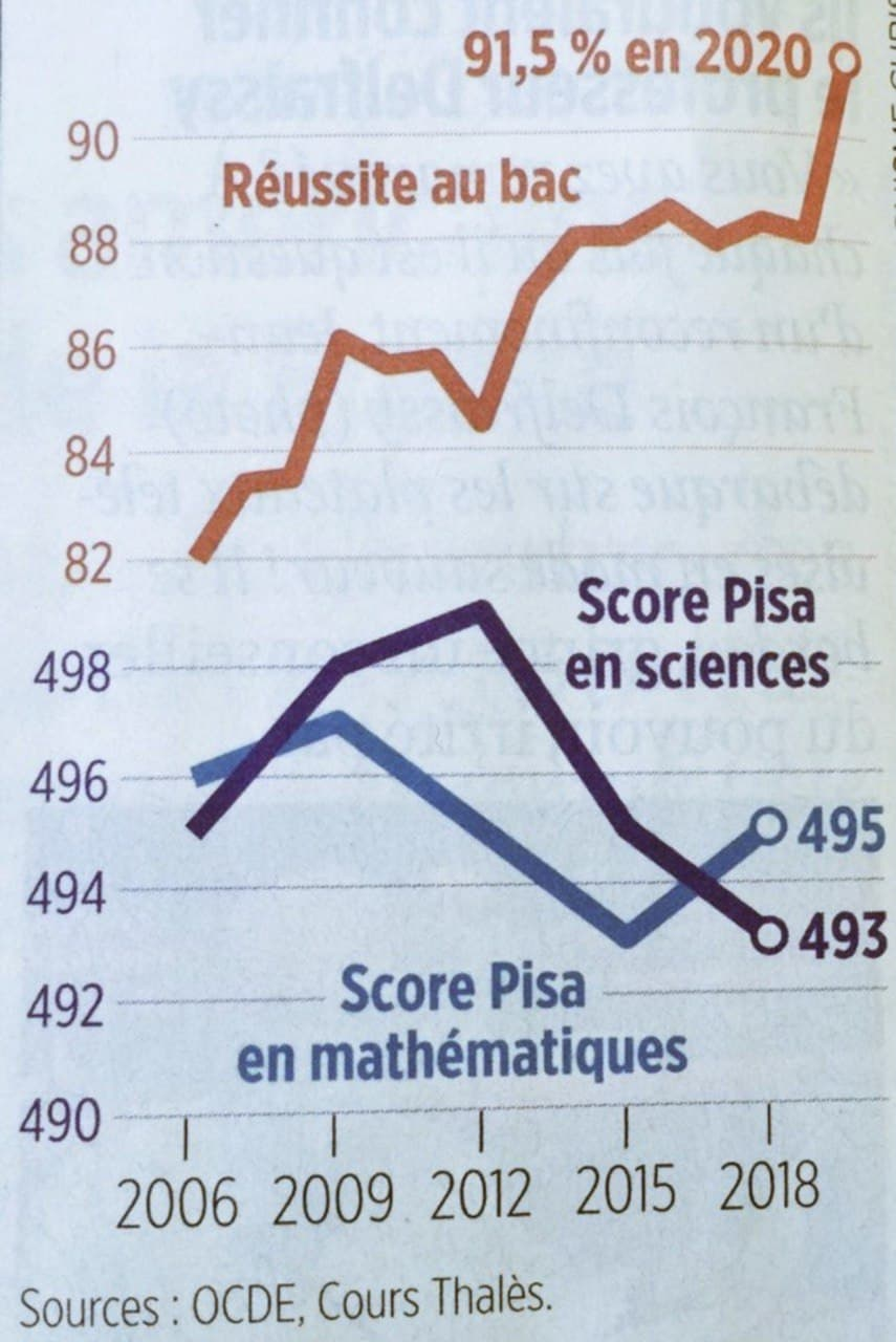 L'éducation nationale en un graphique