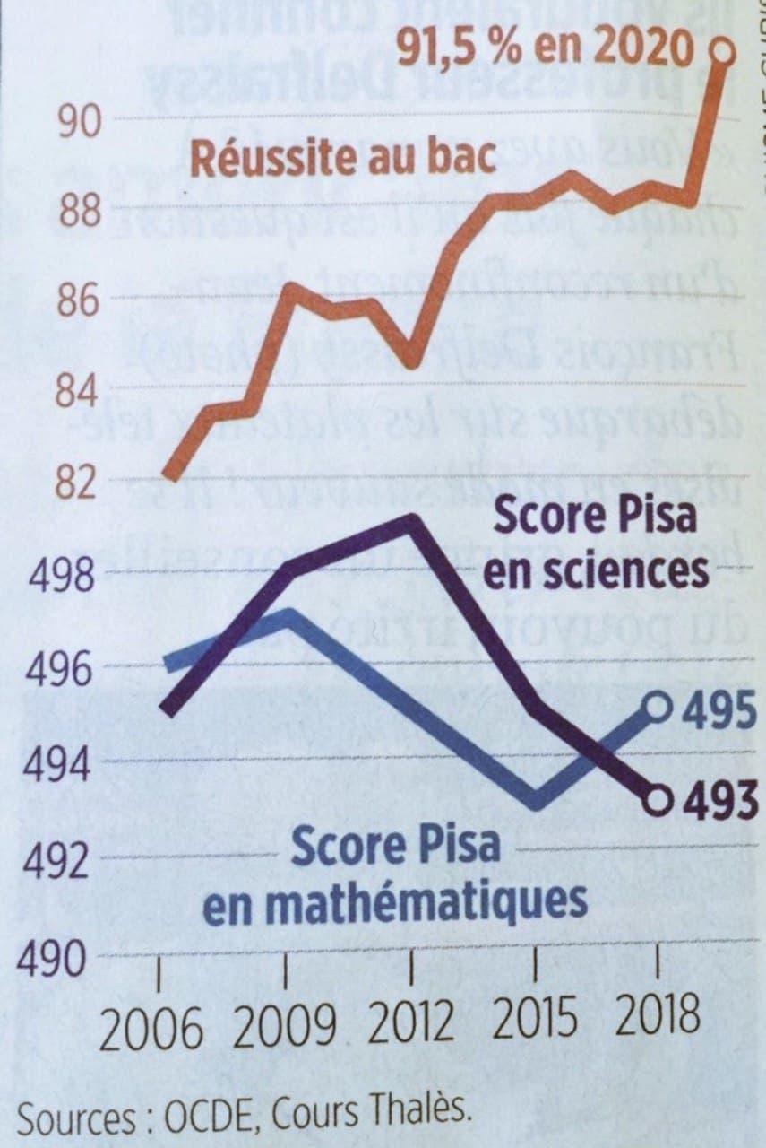 L'éducation nationale en un graphique