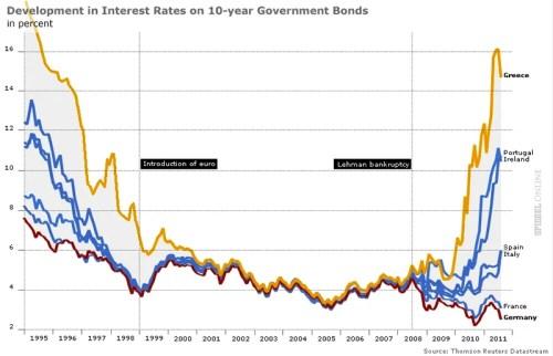 Taux d'intérêts des dettes souveraines 1995 - 2011