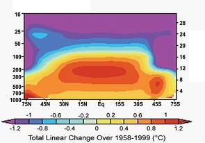 Prédiction du modèle GH ; Changement dans les anomalies de température en fonction de la latitude et de l'altitude (source: figure 1.3F du CCSP 2006, p.25]).