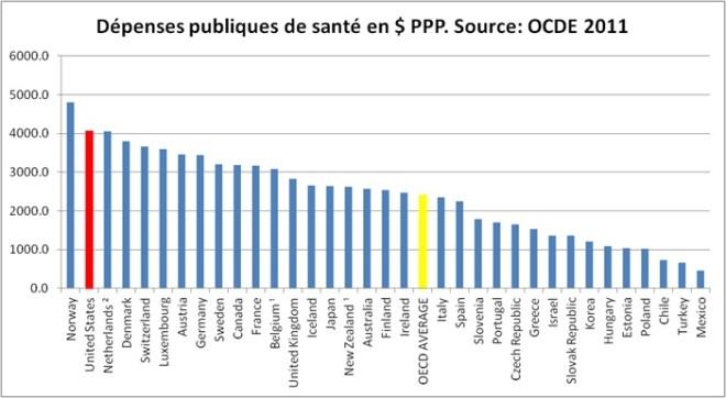 Santé publique OCDE
