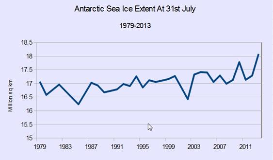 Antartic Sea Ice