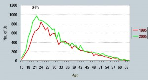 Youth-unemployment-South-Africa-300x163