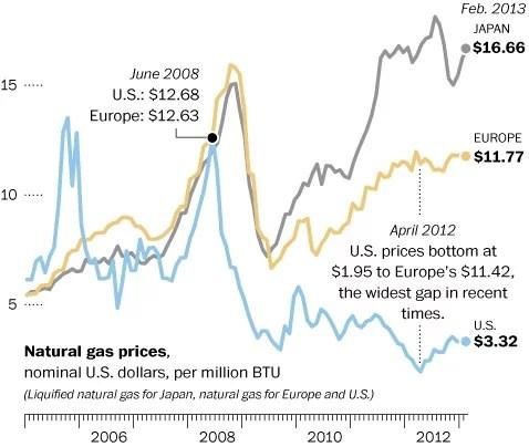 gaz de schiste prix