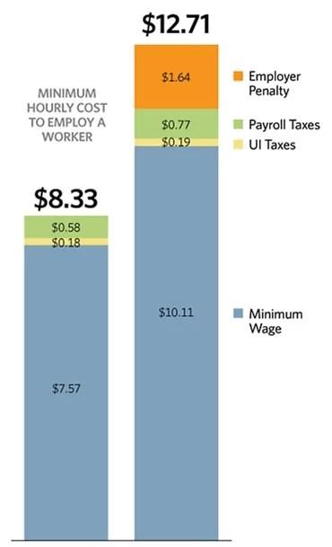 salaire minimum USA