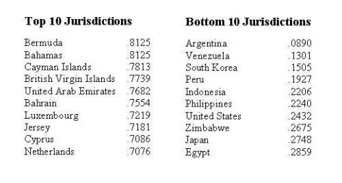 tax-attractiveness-top-bottom-10
