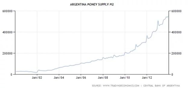 argentina m2