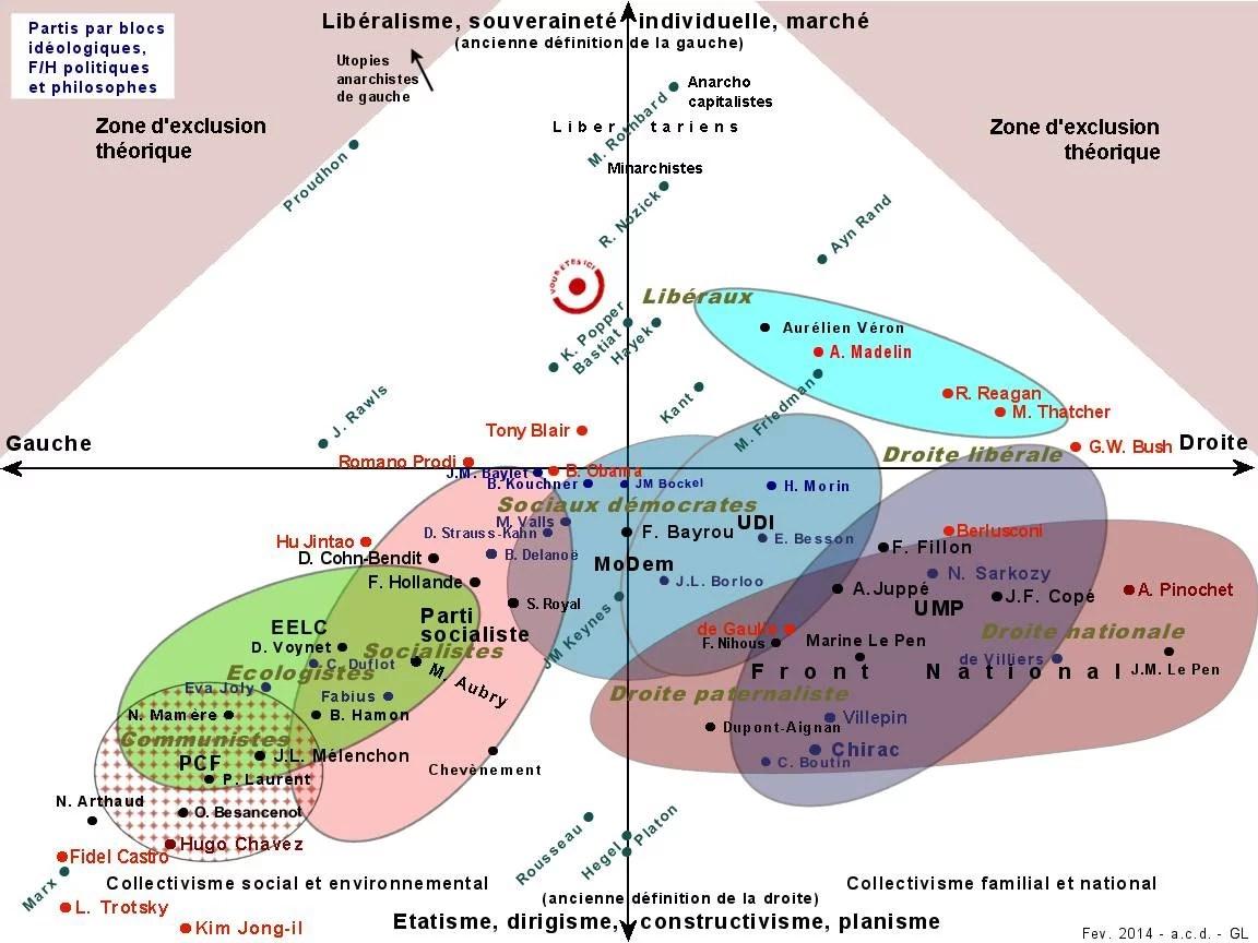 Carte des grandes idéologies politiques