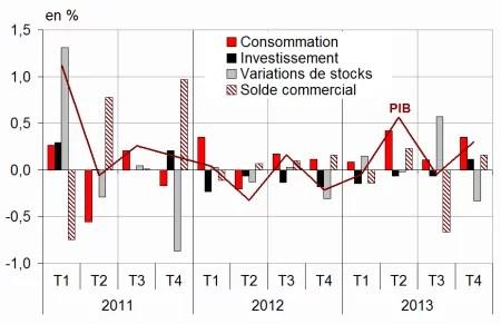 PIB décomposition