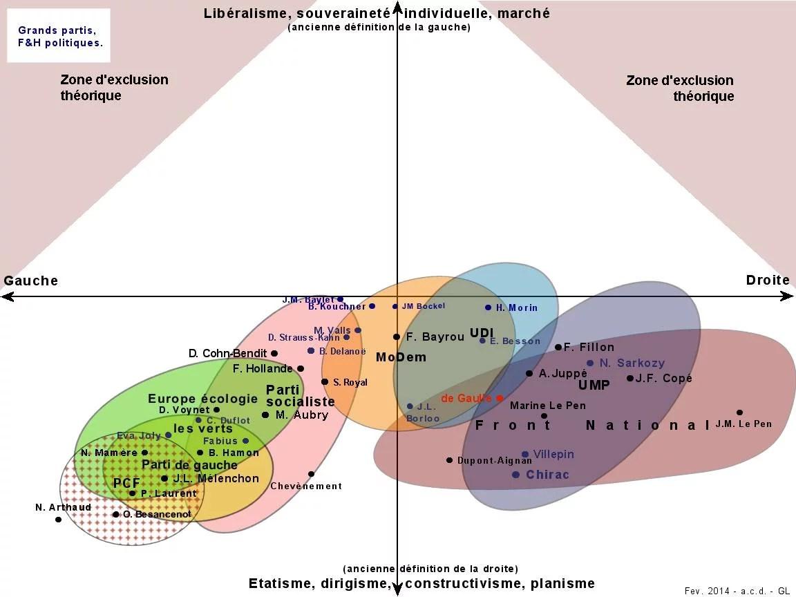 Positionnement politique des grands partis français
