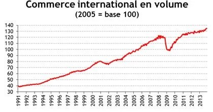 Commerce international en volume depuis 1991