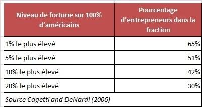 Entrepreneurs fortunés USA