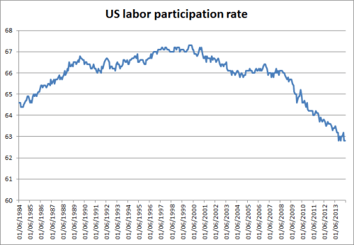 us-part-rate