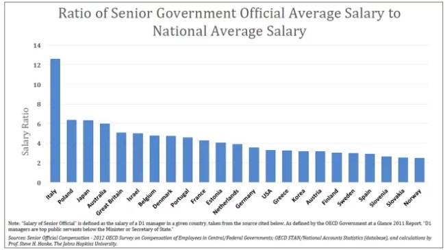 Ratio entre salaire moyen des hauts fonctionnaires et salaire moyen national
