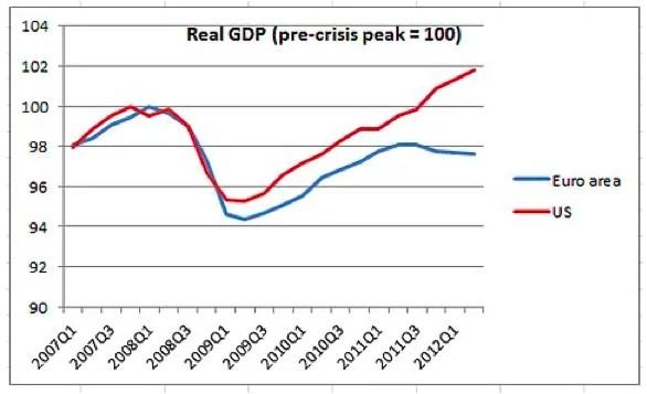 PIB-us-vs-europe-