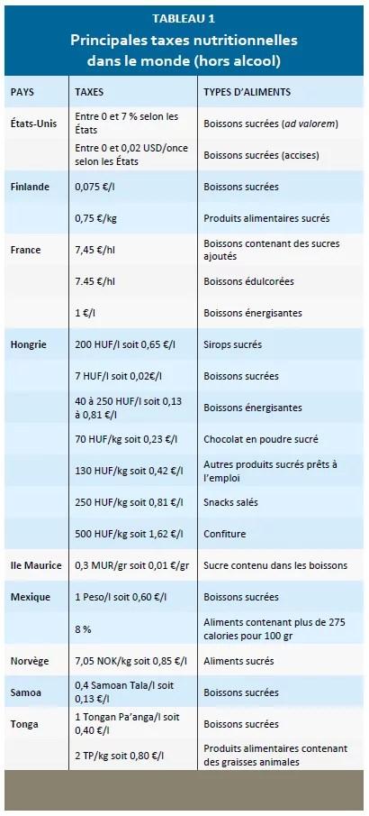 tableau-taxes nutritionnelles