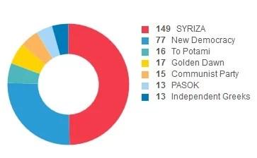 résultats élections Grèce