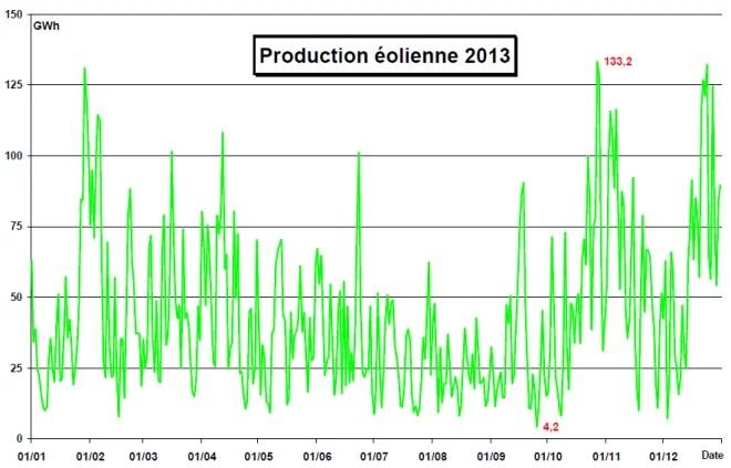 Production élioenne 2013