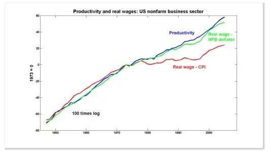 Salaire productivité stephen gordon