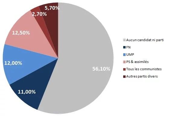 scores départementales premier tour 2015 avec abstention