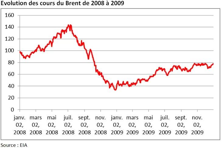 Cours du brent 2008 2009 (Crédits Aymeric de Villaret, tous droits réservés)