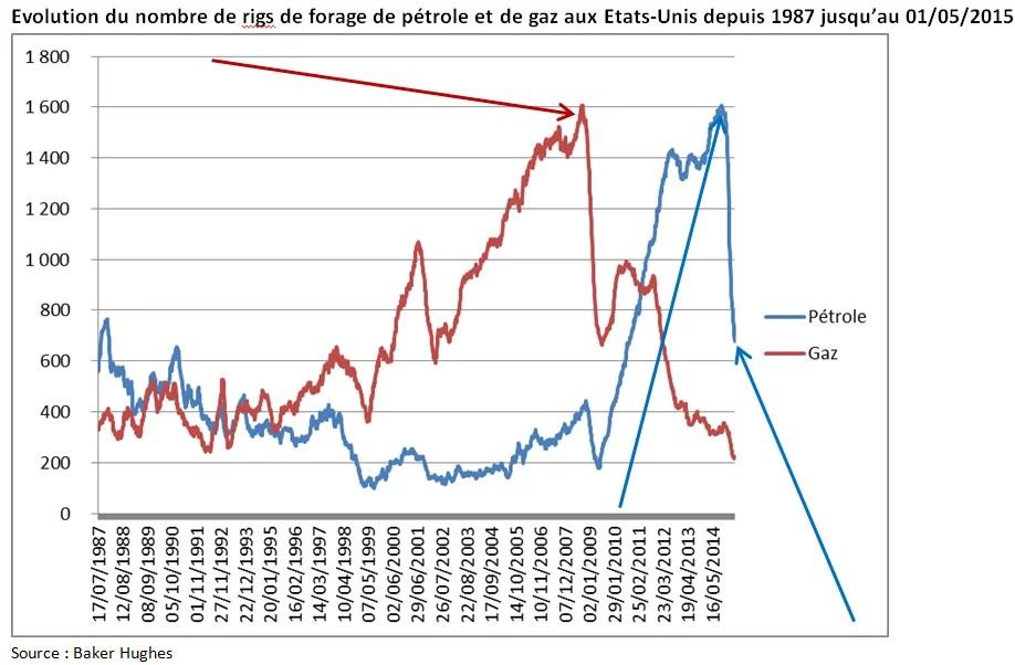 Nombre de rigs de forage gaz & pétrole aux Etats Unis 1987 2015 (Crédits Aymeric de Villaret, tous droits réservés)