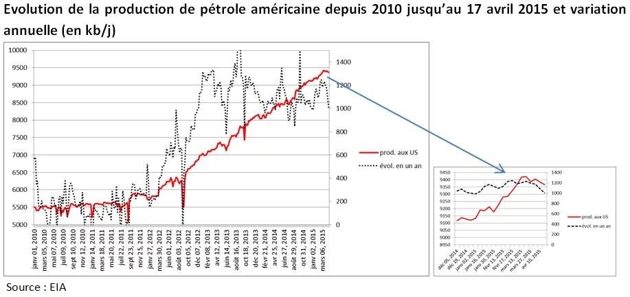 Production de gaz de schiste américain (Crédits Aymeric de Villaret, tous droits réservés)