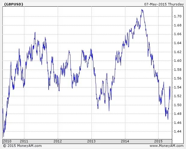 Taux de change Livre Sterling vs Dollar US