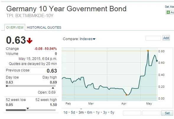 Taux des obligations d'Etat allemandes à 10 ans (Crédits Marketwatch, tous droits réservés)