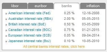 Taux directeurs des principales banques centrales