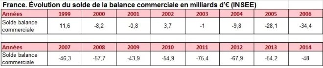 France Balance commerciale