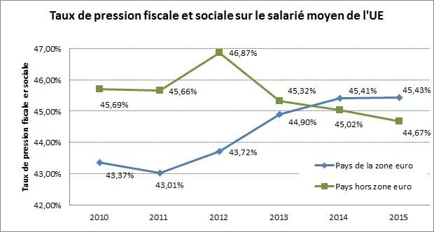 Pression fiscale UE