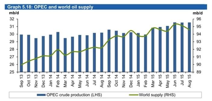 OPEP-graph