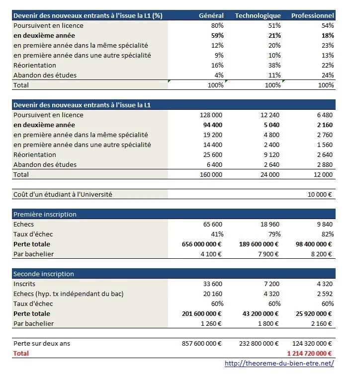 Université coût de l'absence de sélection (Crédits : Acrithène, tous droits réservés)