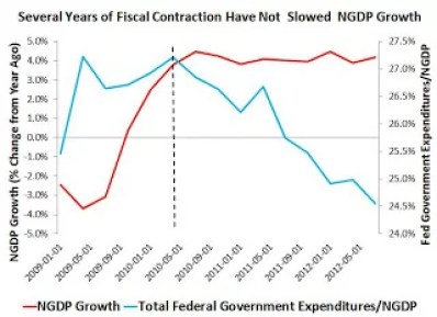 fiscalcontraction2