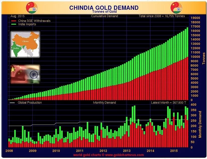 chindia-gold-demand-