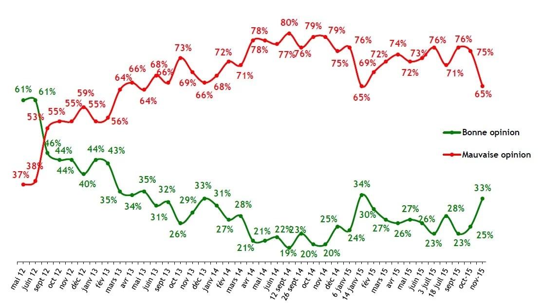 BVA Evolution de la popularité de François Hollande