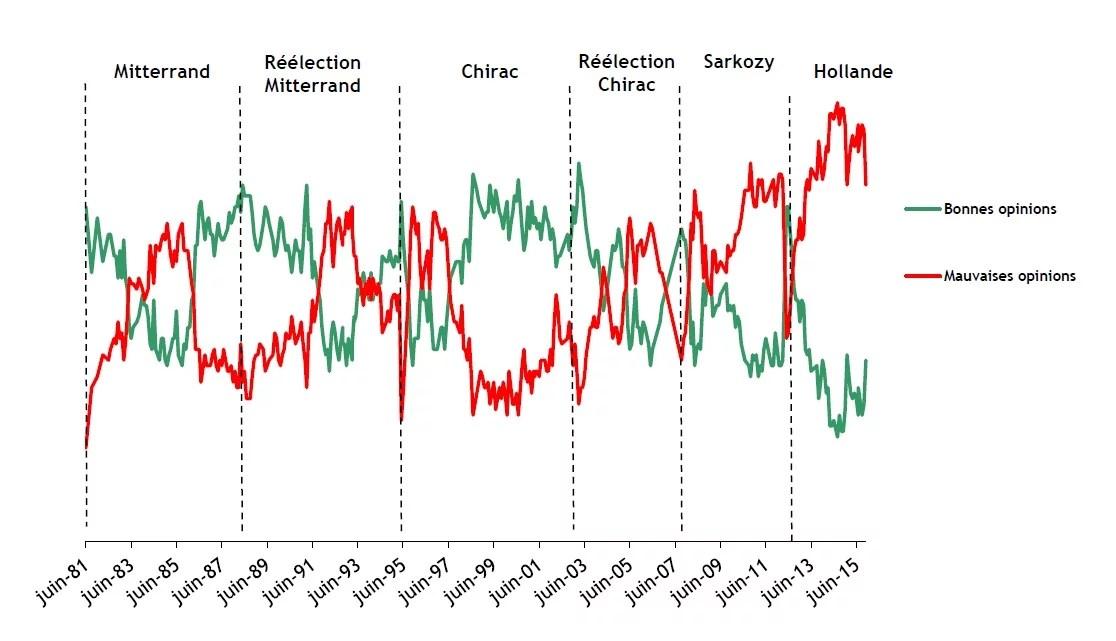 BVA Evolution de la popularité des présidents
