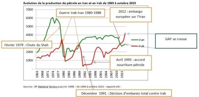 Sources : BP Statistical Review jusqu'en 1998 – De 1999 à octobre 2015 - rapports AIE -