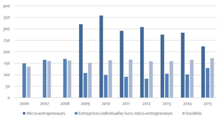 Créations d'entreprises en France depuis 2006 (Crédits : IREF, tous droits réservés)