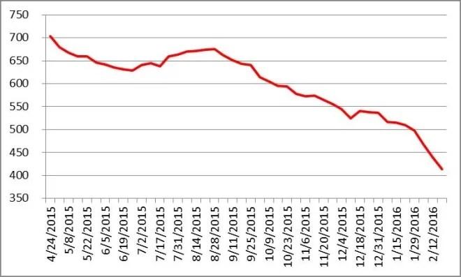 Evolution du nombre de rigs de forage de pétrole aux Etats-Unis depuis le 24/04/2015