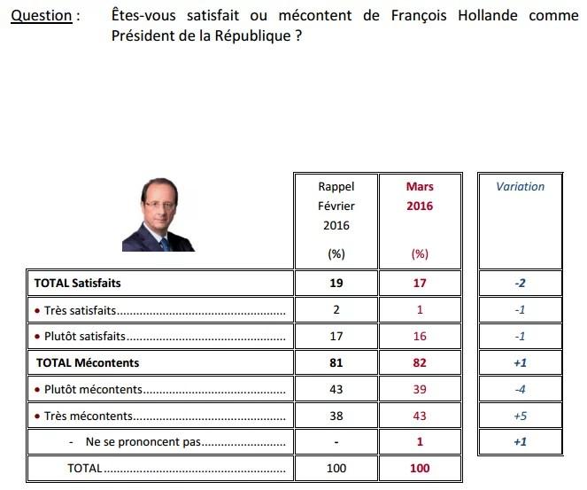 Sondage François Hollande (Crédits Ifop, tous droits réservés)