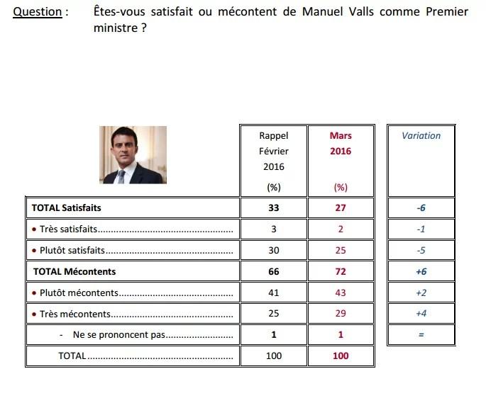 Sondage Manuel Valls (Crédits Ifop, tous droits réservés)