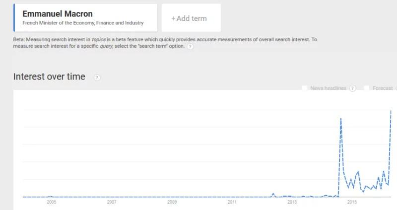 Emmanuel Macron Google