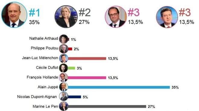 Intentions de vote au premier tour-Hypothèse Alain Juppé-Sans François Bayrou. Sondage BVA