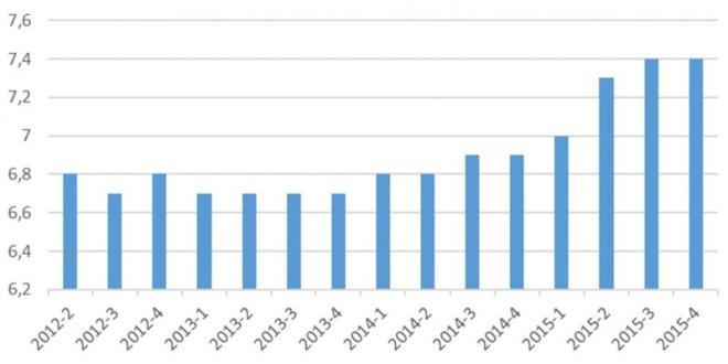 Taux d'emploi en CDD ou intérim au sens du BIT (%). Source INSEE