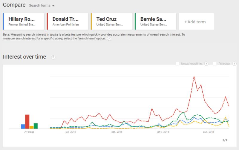 Google Trends US primaries
