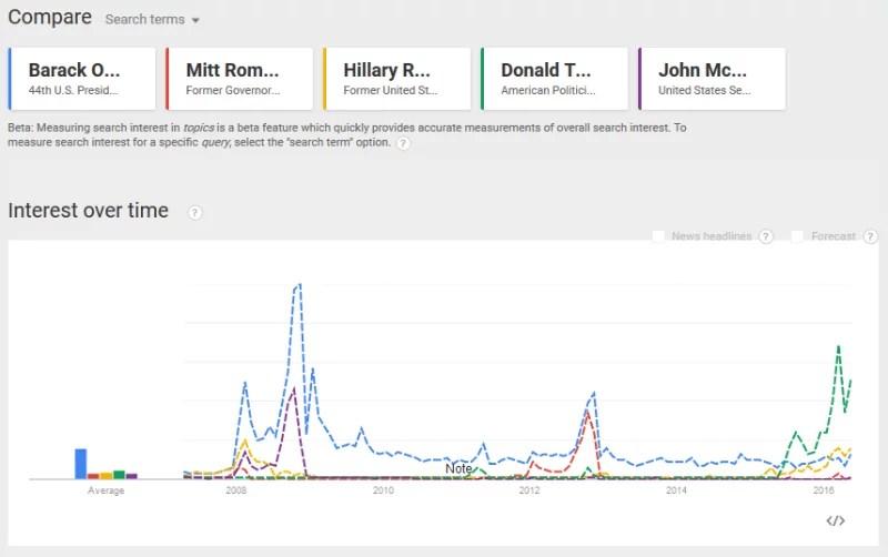 Google Trends USA